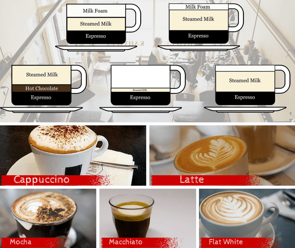 difference between latte, cappuccino, mocha, flat white and macchiato