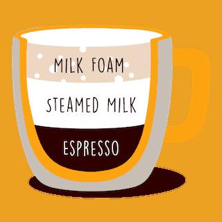 Cappuccino Vs Latte Vs Macchiato What S The Difference