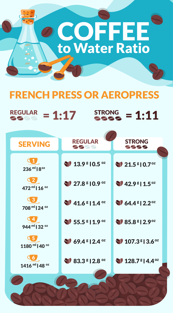 Coffee to Water Ratio french press or aeropress